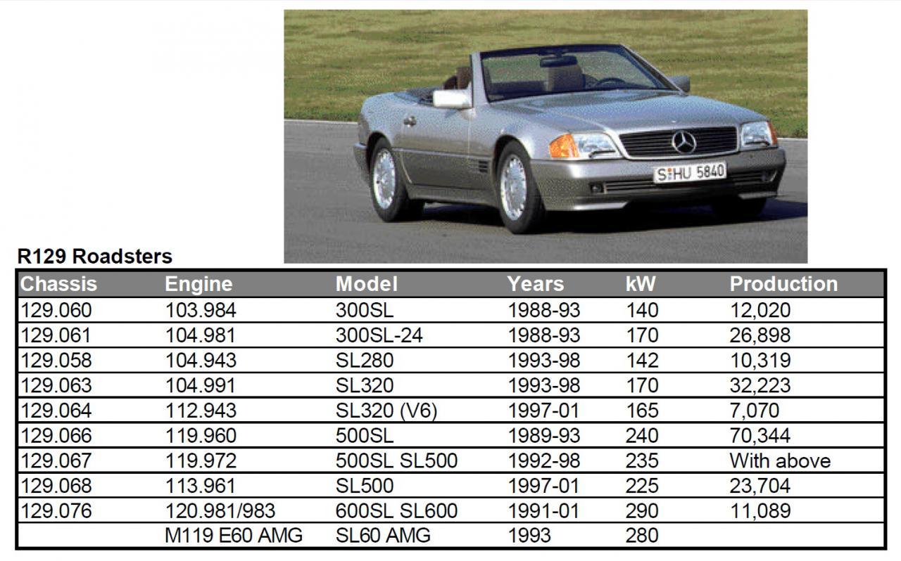 Mercedes Benz Daimler-Benz AG.