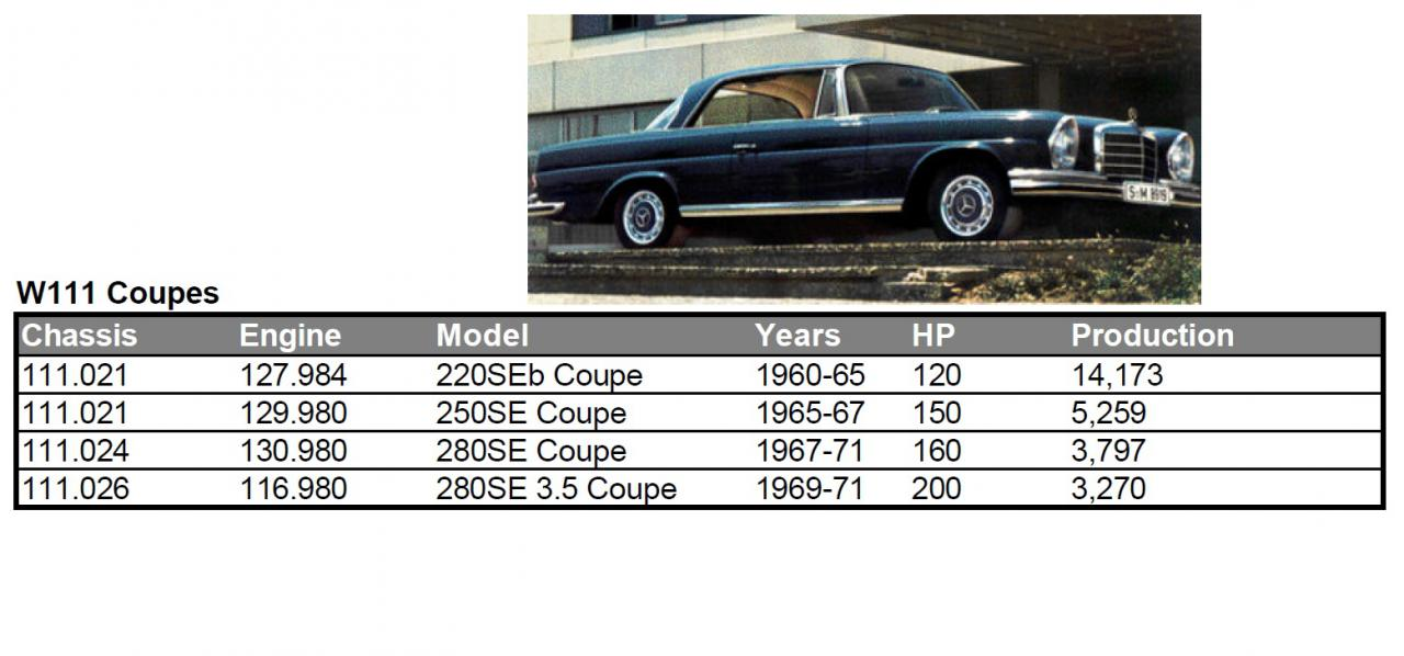 Mercedes Benz W111/W112