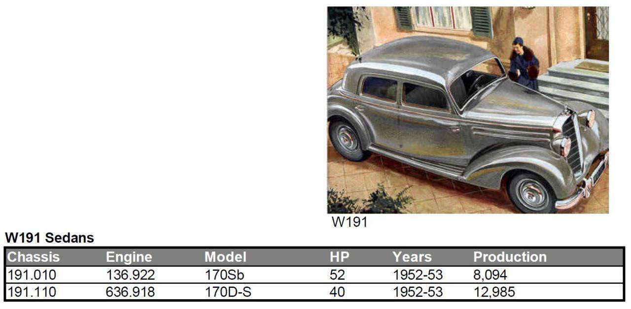 Mercedes Benz W191