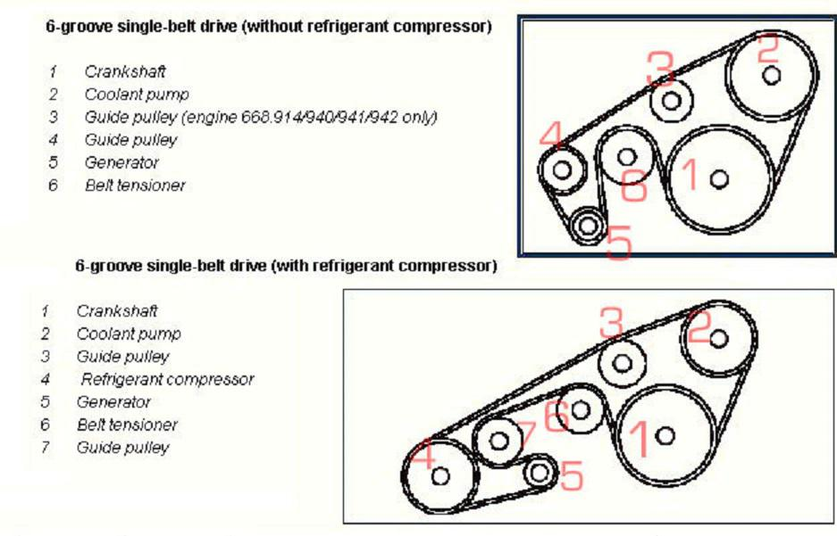 W168 kl nov emen a kladky str 5 a class w168 for Poly v belt for mercedes benz